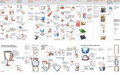 morfologische kaart - Een morfologische kaart geeft een overzicht van de deeloplossingen, waarmee later combinaties kunnen worden gemaakt of waaruit nieuwe ideeën kunnen ontstaan.