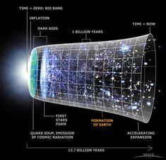 Our current understanding of the history of the universe is visualized above, with time running from left to right. We think that immediately after its creation at the time of the Big Bang, the universe expanded dramatically – an event called inflation. - Credit: Hubble Space Telescope Science Institute