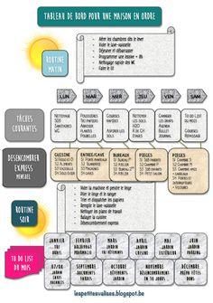 Tableau/liste pour les tâches ménagères inspiré de la méthode Flylady. Ma déclinaison à moi de celle proposée par Astuces organisation maison.