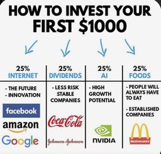 Financial Peace, Financial Tips, Financial Literacy, Financial Markets, Investing Money, Saving Money, Stock Investing, Saving Tips, Dividend Investing