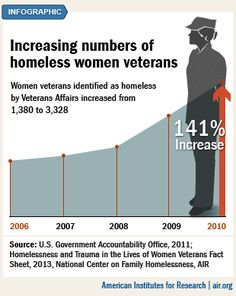 Women veterans are 2 to 4 times more likely to be homeless than non-veteran women, and 32% struggle with substance abuse issues.
