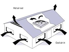Open your windows before you turn on the fan. A whole-house fan is usually installed on the attic floor near the center of your house. In the late evening or early morning, the fan is turned on to exhaust hot air from the house. Cooler outdoor air enters through open windows, lowering the indoor temperature.