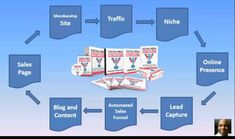 Create An Online Business Facebook Youtube, Competitor Analysis, Work Quotes, Selling Online, Social Platform, Digital Media, First Step, Platforms, Ecommerce