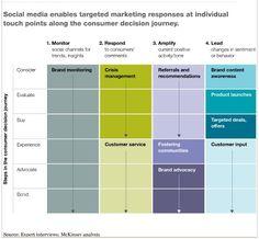 Social Media Strategy Matrix by McKinsey Quarterly: #socialmedia Action Steps for Brands