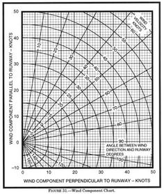 Crosswind Component Graph