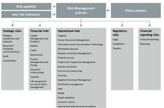 Easy Guide to Build a Framework to Manage Operational Risk - GlobalRisk community