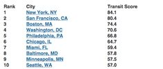 Cities and Neighborhoods with the best public transit
