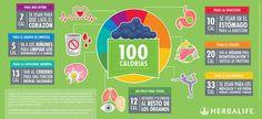 #herbalife ¿Alguna vez se ha preguntado que sucede con todas las calorías que usted consume?