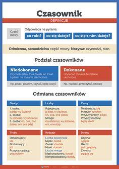 Czasownik - definicje - PlanszeDydaktyczne.pl