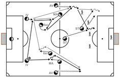 Es werden Vor- und Nachteile festgelegter Spielzüge im Fußball beschrieben. Anhand einer Trainingseinheit wird gezeigt, wie man als Trainer einen effektiven Angriffsweg mit seinem Team einstudiert.