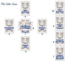 Celtic cross spread meaning positions for sexual health