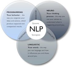 The meaning of NLP. For more info on NLP and NLP Training, visit my page:  https://www.facebook.com/mindXCELTraining