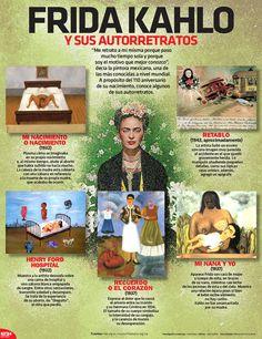 #UnDíaComoHoy, 6 de julio de 1907, nació la pintora mexicana Frida Kahlo. ¿Cuál de sus pinturas es tu favorita? #InfografíaNTX