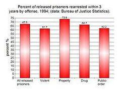 sex offender recividism rate