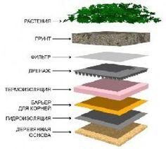 Оригинальная кровля и дизайнерские крыши: Как правильно сделать с гидроизоляцией…