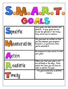SMART Goal - Free Graphic Organizers for Studying and Analyzing ...