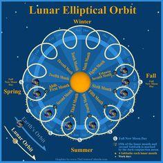 33 Best Solar Lunar Calendar images in 2017 | Solar lunar, Calendar