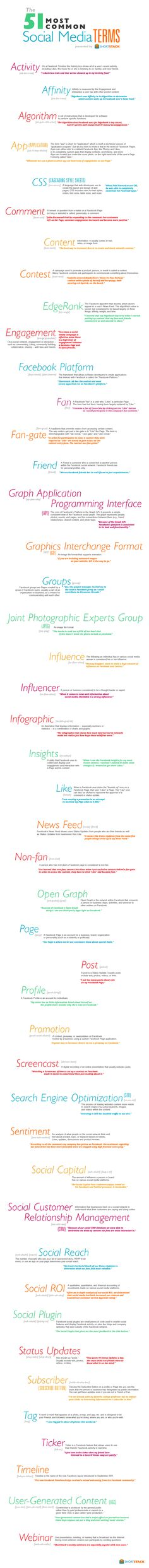 The 51 Most Common Social Media Terms