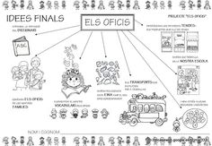 PROJECTE ELS OFICIS - brichi Monferrer - Álbumes web de Picasa Science, Album, Valencia, Pirates, Nativity, Animals, Ideas, Socialism, School Projects