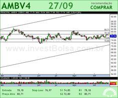 AMBEV - AMBV4 - 27/09/2012 #AMBV4 #analises #bovespa