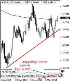 EURUSD: Looks To Recapture The 13415 level - Stock Trading Community - News, Penny Stocks, Forex, Day Traders
