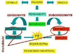 """O MODELO PESSOAL, que existe no seu subconsciente não """"Continua a ler este artigo em: http://blogarblogar.joaquimafonso.com/blog/subconsciente-programado"""