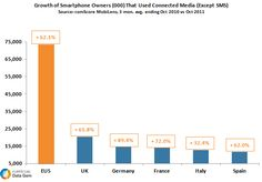 Mobile Media Usage Sees Strong Growth Across EU5