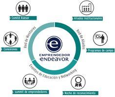 Al emprendedor - Endeavor