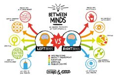 The left brain vs. the right brain.  Each side of our #brain processes, engages, perceives, works, and problem solves differently.  Pretty amazing!  #infographics