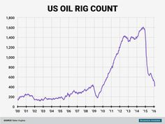 "Tim Ream su Twitter: ""US #oil drilling rig count continues to collapse while oil remains under $30 per barrel. https://t.co/VurT6XHdxd…"