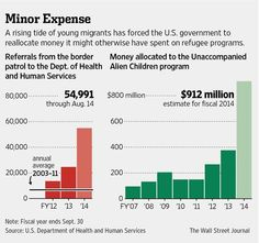 Influx of migrant children uses government funds that would normally go to refugee programs http://on.wsj.com/1pV4WCY