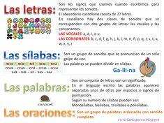 Letras, sílabas, palabras y oraciones (teoría y actividades) Spanish Basics, Spanish Class, Dual Language Classroom, Literacy Centers, Speech And Language, Grammar, Homeschool, School Stuff, Teaching Ideas