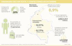 Dinamismo Sector Textil y Confecciones en Diciembre #Textiles