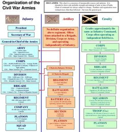 American Civil War Maps -                                                                                          Civil War Military Army Soldiers Infantry.jpg