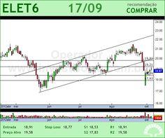 ELETROBRAS - ELET6 - 17/09/2012 #ELET6 #analises #bovespa