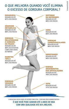 O que melhora quando você elimina o excesso de gordura corporal saude bem estar dicas e howto  Vida Qualidade Gordura Ganhar Excesso Elimina Corporal Acontece