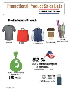 Promotional Gift Trends In US States – North Carolina! #promotionalproduct #infographic #promotionalgifttrends