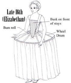 Elizabethan Lady's Wardrobe - Margo Anderson's Historic ...