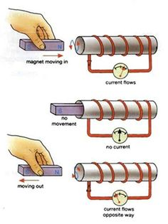 Faraday's Laws of Electromagnetic Induction  First Law:- Whenever flux linked with a conductor changes, an e.m.f will be induced in that conductor.  Second Law:- The second law states that magnitude of the induced e.m.f is directly proportional to the rate of change of flux lined with the conductor.