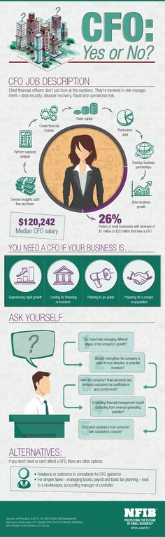 Does Your Small Business Need a CFO? | NFIB