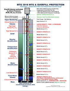 """GSI specializes in Liquid Tank Gauging. From Mechanical Gauges to the most advanced gauge, the MTG """"Multi-function Tank Gauge"""". Mtg, Gauges, Bar Chart, Bar Graphs, Ears Piercing, Plugs"""