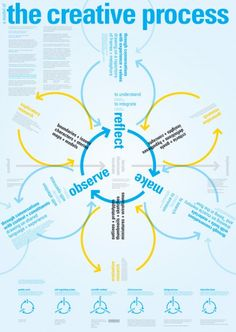 A model of the creative process. Full scale pdf: http://www.dubberly.com/wp-content/uploads/2009/03/ddo_creative_process.pdf  More models from Dubberly Design Office: http://www.dubberly.com/concept-maps