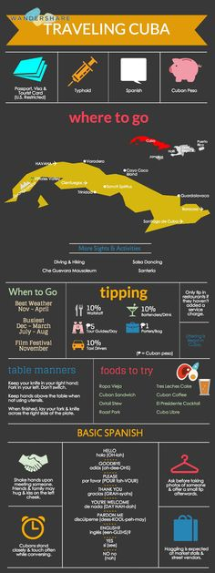 Cuba Travel Cheat Sheet; Sign up at http://www.wandershare.com for high-res images.