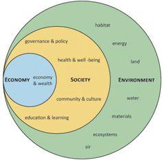 Nested sustainability diagram