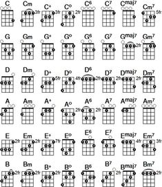 Printable ukulele chord chart. Download the free PDF at http://ukulelechords.fm/chords/chart/