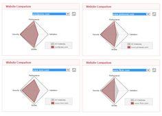 Radar Chart, Charts, Management, Website, Check, Graphics