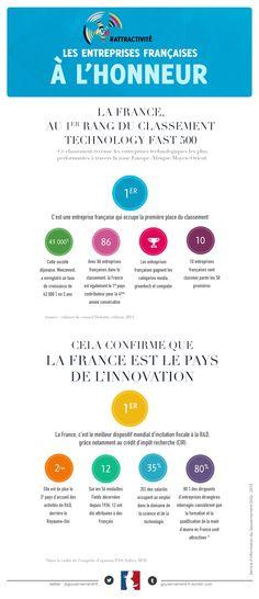 Les entreprises françaises à l'honneur du classement Technology Fast 500 - infographie par @gouvernementFR : http://www.gouvernement.fr/partage/2602-attractivite-les-entreprises-francaises-a-l-honneur #attractivité #entreprises #économie