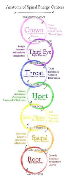From magickaltheory: This original graphic was created by me, Synnah Hermetica, as a part of my magickal study of energetic manipulation. Here the apprentice can observe the chakras mapped out with their corresponding elements and attributes for activation and stimulation. The grey text represents the channel that the energies use to travel through in relation to one another. Please do not remove this text.
