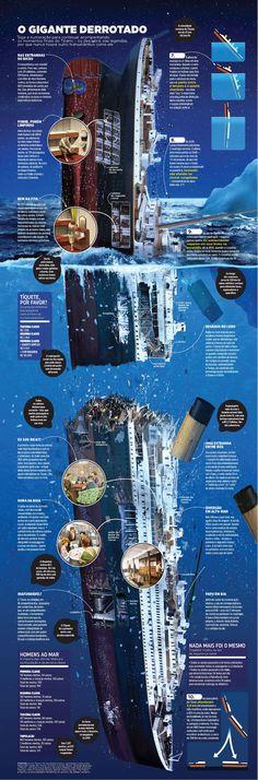 Titanic, o gigante derrotado – por Luiz Iria