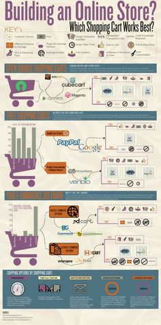 Building an Online Store: Which Shopping Cart Works Best